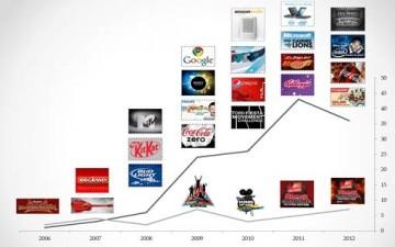 الإعلان المرئي بين صناعة الدهشة وجاذبية الإستهلاك